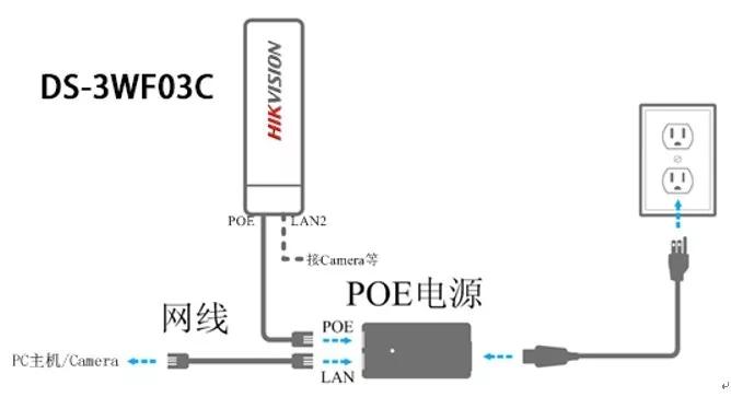 在超过2台IPC的情况下,采用交换机的方式汇聚后再接入网桥 02中继部 当监控点位因遮档严重或距离超出网桥规格,客户端无法直接与中心端通信时,通常采用两台无线网桥背靠背连接。通过对网桥安装角度的调整,可以绕过障碍物或对传输距离进行延伸,具体连接如下: 中继场景模拟图